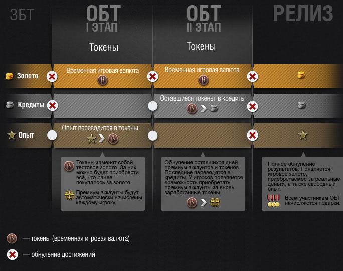 Как работает система токенов в игре?